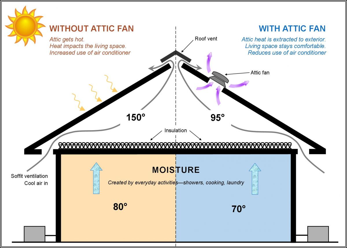 Reminder An Attic Fan Is A Great Energy Saving