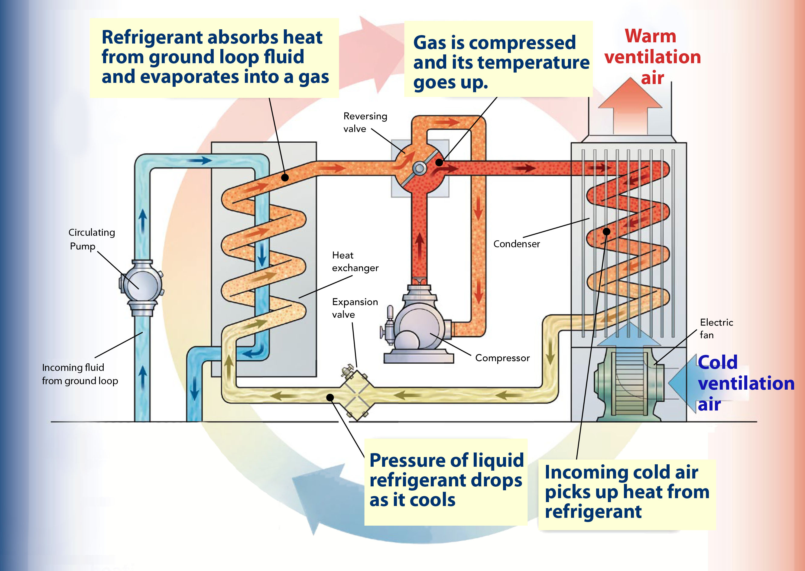 What Are Heat Pumps Kilowatt